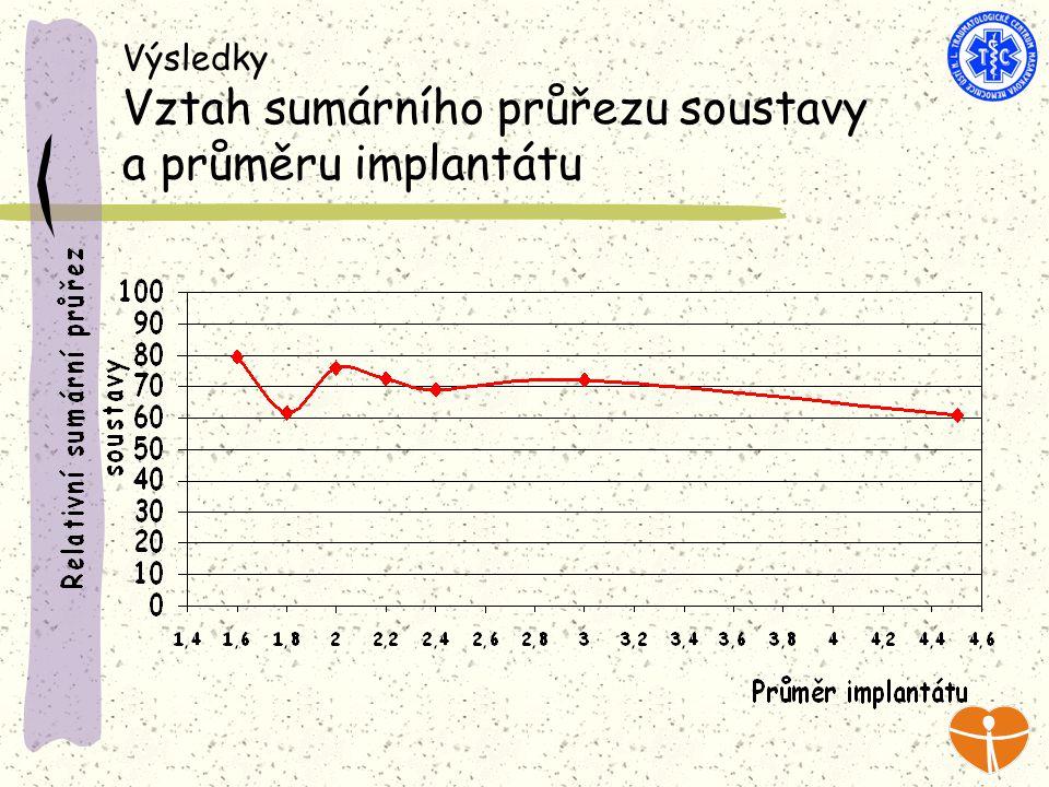 Výsledky Vztah sumárního průřezu soustavy a průměru implantátu