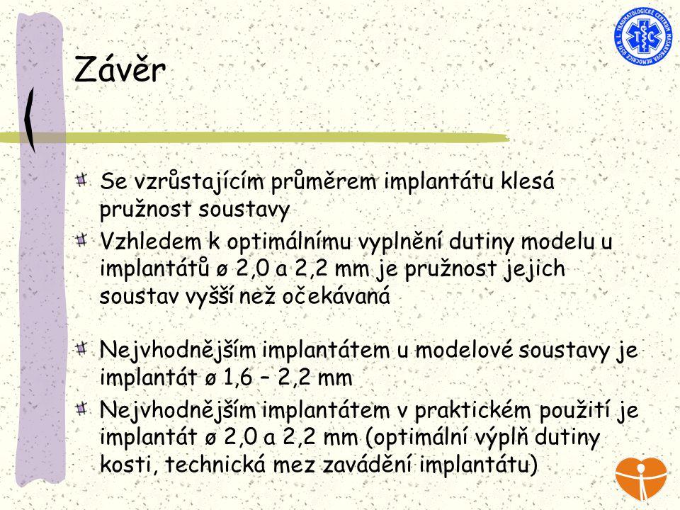 Závěr Se vzrůstajícím průměrem implantátu klesá pružnost soustavy Vzhledem k optimálnímu vyplnění dutiny modelu u implantátů ø 2,0 a 2,2 mm je pružnost jejich soustav vyšší než očekávaná Nejvhodnějším implantátem u modelové soustavy je implantát ø 1,6 – 2,2 mm Nejvhodnějším implantátem v praktickém použití je implantát ø 2,0 a 2,2 mm (optimální výplň dutiny kosti, technická mez zavádění implantátu)