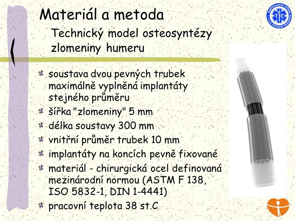 Materiál a metoda Technický model osteosyntézy zlomeniny humeru soustava dvou pevných trubek maximálně vyplněná implantáty stejného průměru šířka zlomeniny 5 mm délka soustavy 300 mm vnitřní průměr trubek 10 mm implantáty na koncích pevně fixované materiál - chirurgická ocel definovaná mezinárodní normou (ASTM F 138, ISO 5832-1, DIN 1-4441) pracovní teplota 38 st.C