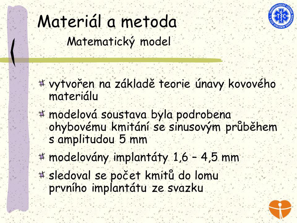 Materiál a metoda Matematický model vytvořen na základě teorie únavy kovového materiálu modelová soustava byla podrobena ohybovému kmitání se sinusovým průběhem s amplitudou 5 mm modelovány implantáty 1,6 – 4,5 mm sledoval se počet kmitů do lomu prvního implantátu ze svazku