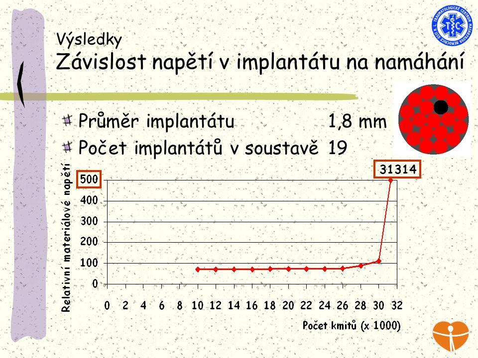 Výsledky Závislost napětí v implantátu na namáhání Průměr implantátu 1,8 mm Počet implantátů v soustavě 19 31314