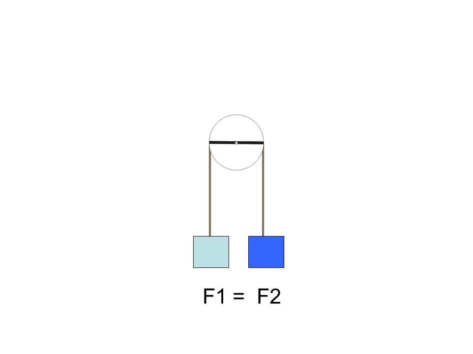 F1 = F2