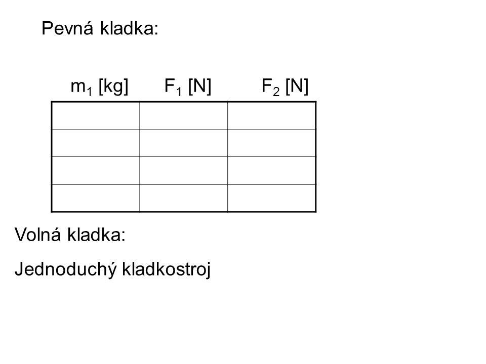 m 1 [kg]F 1 [N] F 2 [N] Pevná kladka: Volná kladka: Jednoduchý kladkostroj