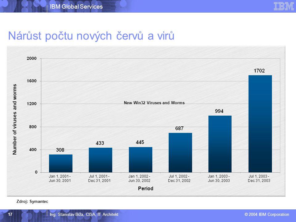 IBM Global Services Ing. Stanislav Bíža, CISA, IT Architekt © 2004 IBM Corporation 17 Nárůst počtu nových červů a virů Period Number of viruses and wo