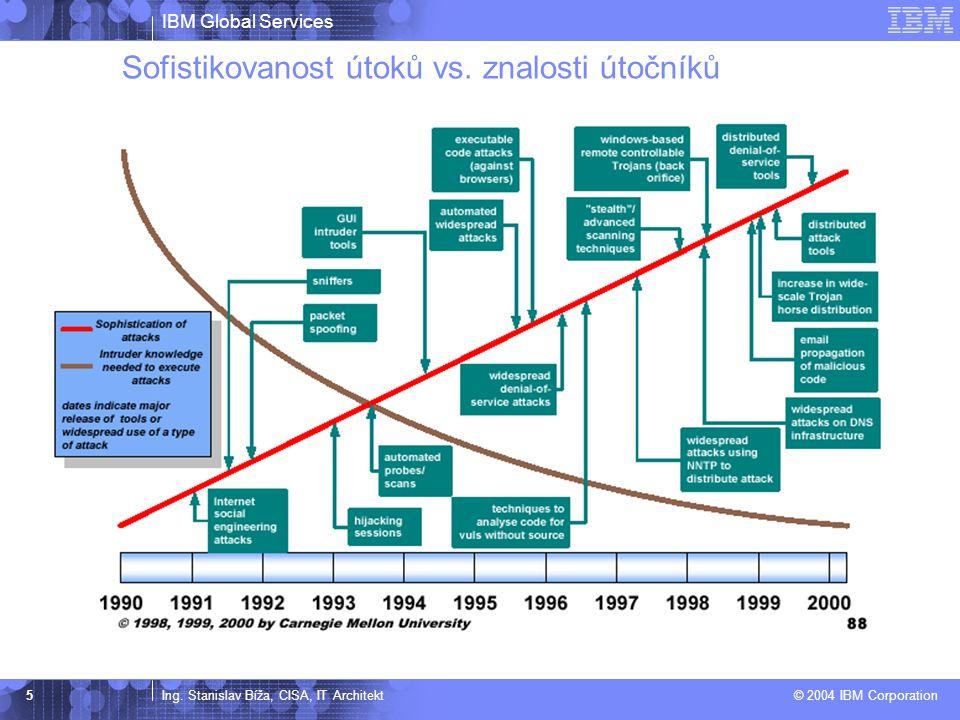 IBM Global Services Ing. Stanislav Bíža, CISA, IT Architekt © 2004 IBM Corporation 5 Sofistikovanost útoků vs. znalosti útočníků