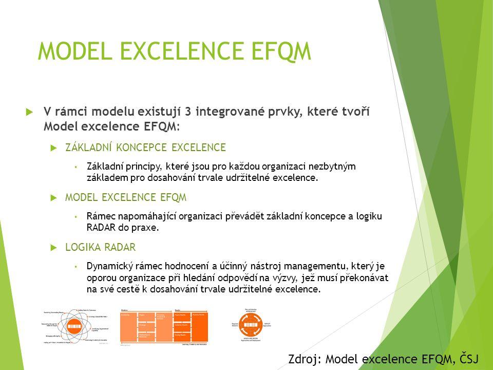 MODEL EXCELENCE EFQM  V rámci modelu existují 3 integrované prvky, které tvoří Model excelence EFQM:  ZÁKLADNÍ KONCEPCE EXCELENCE • Základní princip