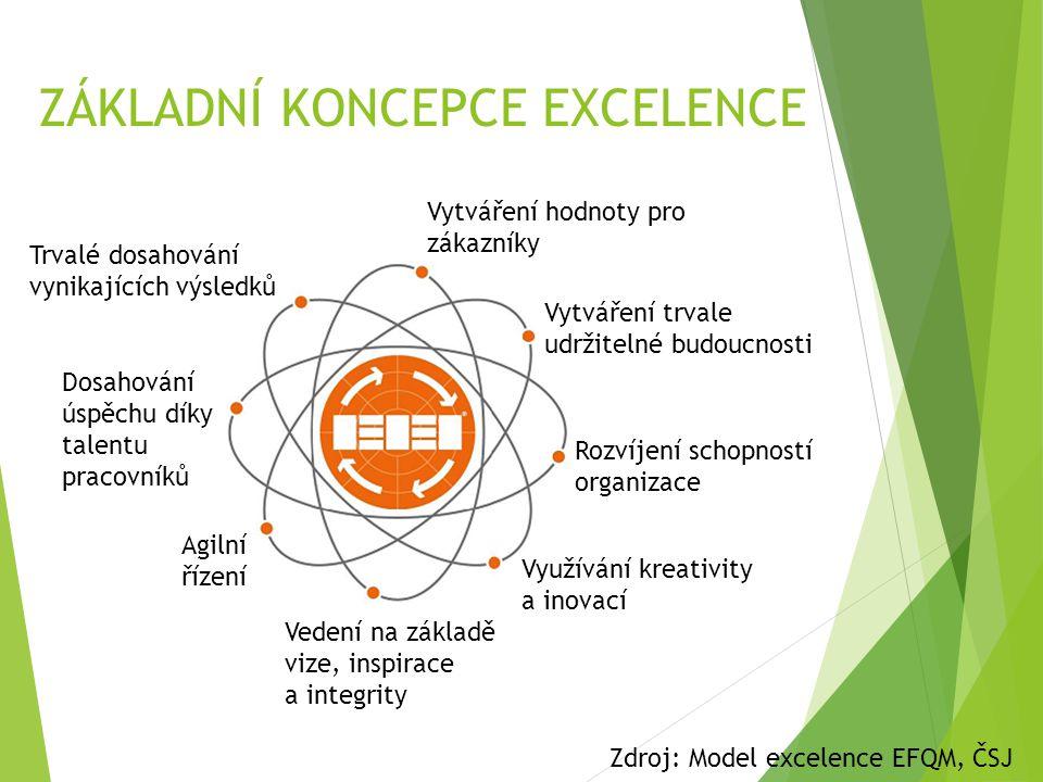 ZÁKLADNÍ KONCEPCE EXCELENCE Vytváření hodnoty pro zákazníky Vytváření trvale udržitelné budoucnosti Rozvíjení schopností organizace Využívání kreativi