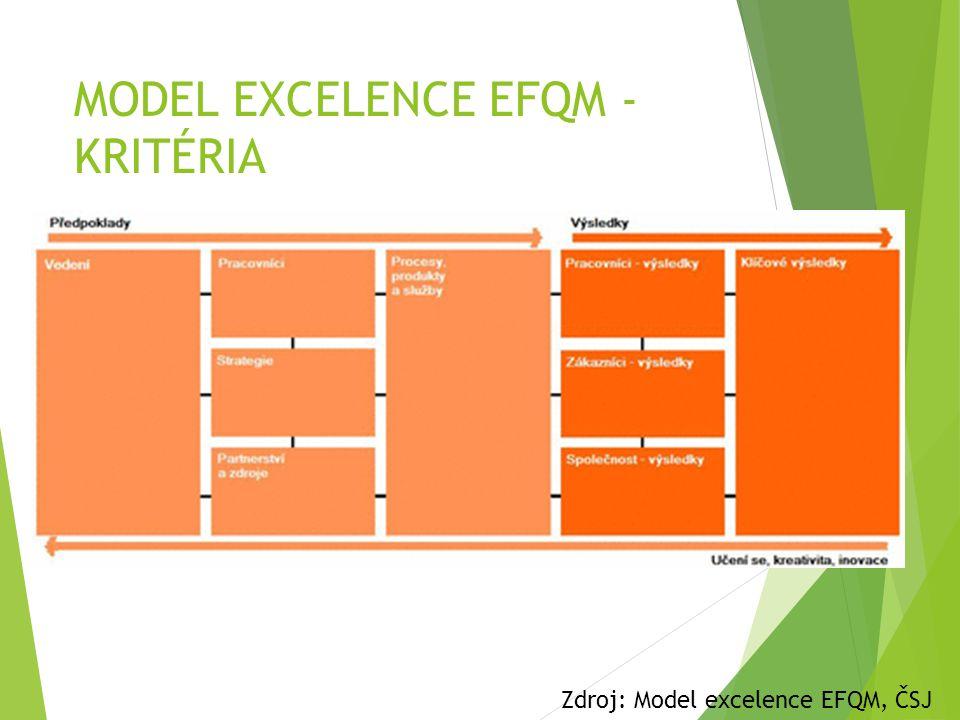 MODEL EXCELENCE EFQM - KRITÉRIA Zdroj: Model excelence EFQM, ČSJ