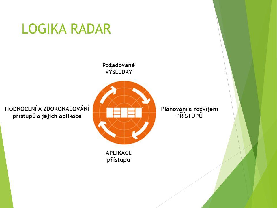 LOGIKA RADAR Plánování a rozvíjení PŘÍSTUPŮ HODNOCENÍ A ZDOKONALOVÁNÍ přístupů a jejich aplikace APLIKACE přístupů Požadované VÝSLEDKY