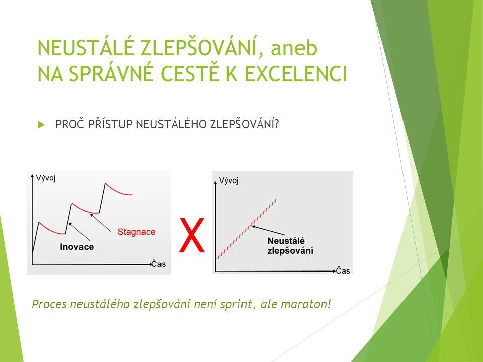 NEUSTÁLÉ ZLEPŠOVÁNÍ, aneb NA SPRÁVNÉ CESTĚ K EXCELENCI  PROČ PŘÍSTUP NEUSTÁLÉHO ZLEPŠOVÁNÍ? X Proces neustálého zlepšování není sprint, ale maraton!