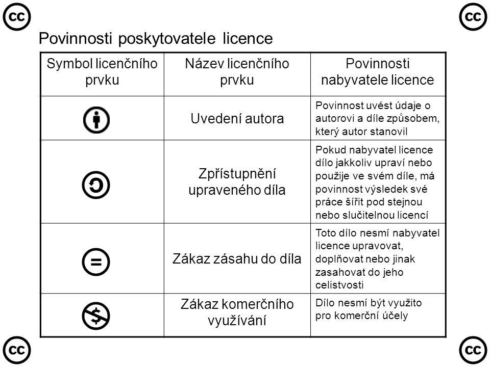 Povinnosti poskytovatele licence Symbol licenčního prvku Název licenčního prvku Povinnosti nabyvatele licence Uvedení autora Povinnost uvést údaje o autorovi a díle způsobem, který autor stanovil Zpřístupnění upraveného díla Pokud nabyvatel licence dílo jakkoliv upraví nebo použije ve svém díle, má povinnost výsledek své práce šířit pod stejnou nebo slučitelnou licencí Zákaz zásahu do díla Toto dílo nesmí nabyvatel licence upravovat, doplňovat nebo jinak zasahovat do jeho celistvosti Zákaz komerčního využívání Dílo nesmí být využito pro komerční účely
