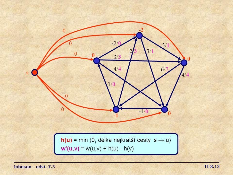 TI 8.13 0 -2 0 0 -2/0 3/1 2/33/1 3/3 4/4 1/0 -1/0 6/7 4/4 h(u) = min (0, délka nejkratší cesty s  u) w (u,v) = w(u,v) + h(u) - h(v) Johnson - odst.