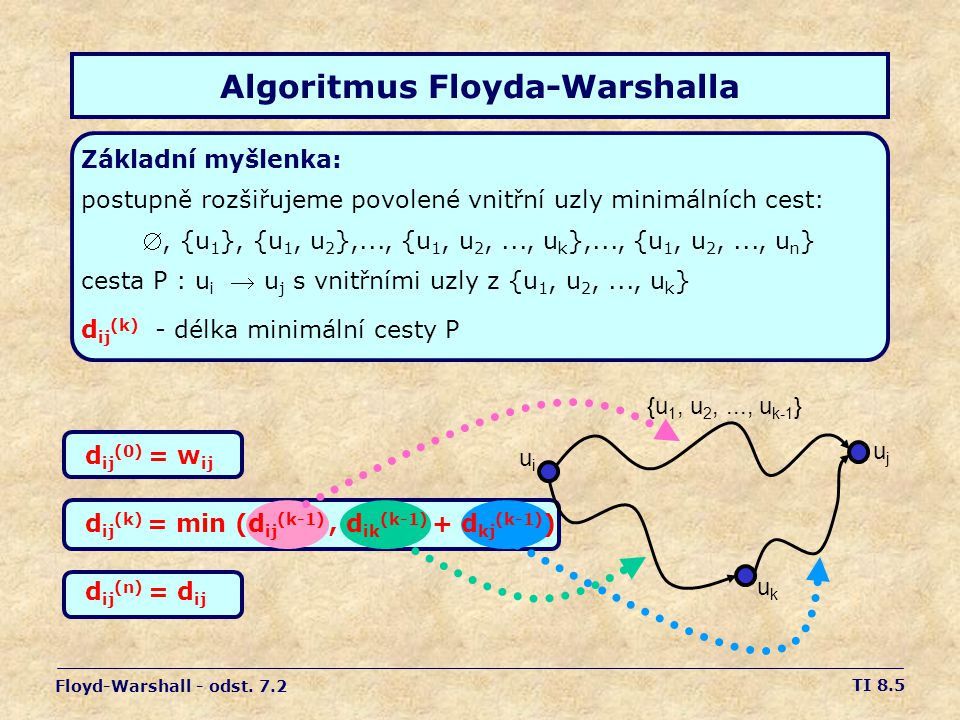 TI 8.5 Algoritmus Floyda-Warshalla Floyd-Warshall - odst.