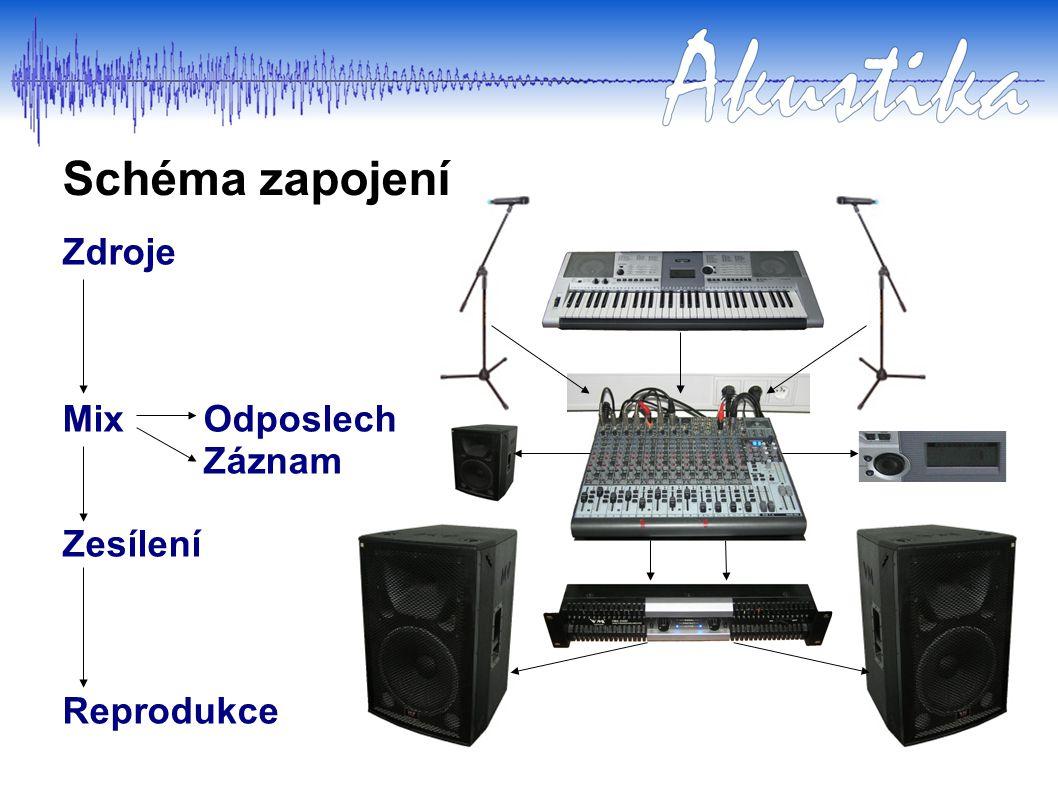 Hudební zdroje Hudební zdroje – akustické či elektrické nástroje, případně lidský hlas Zvukové vlnění hlasu nebo akustických nástrojů je třeba prostřednictvím mikrofonů nebo snímačů převést na elektrické vlny, které lze dál zpracovat.