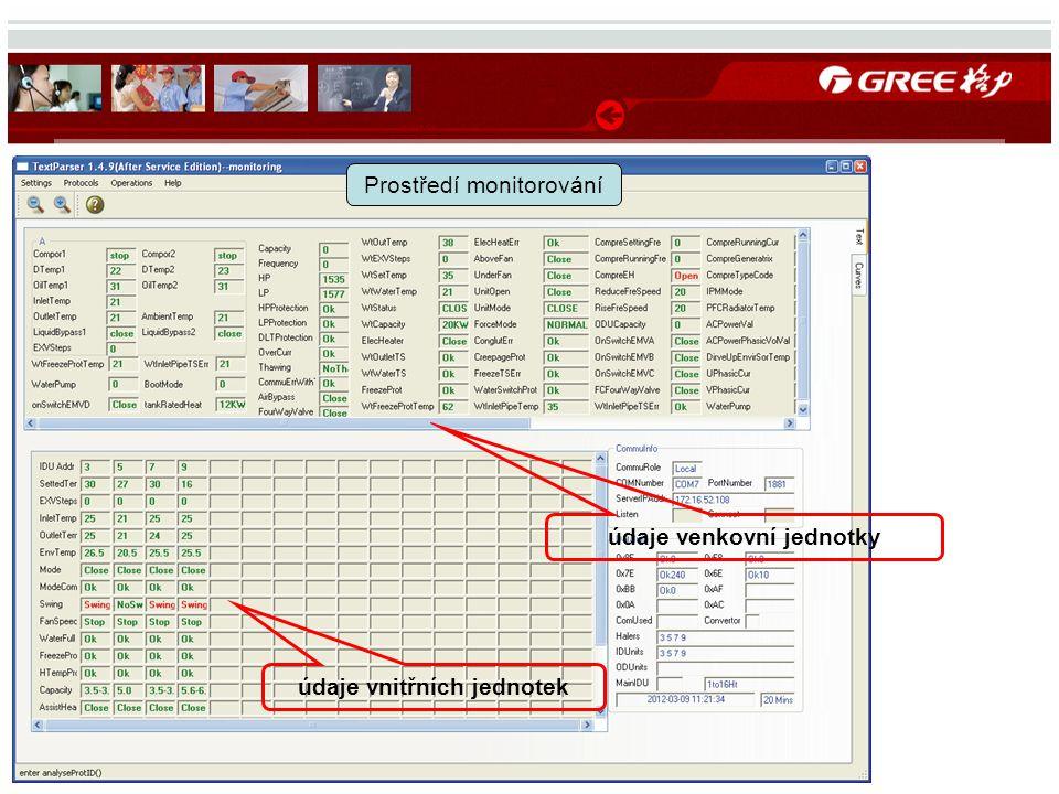 údaje venkovní jednotky údaje vnitřních jednotek Prostředí monitorování
