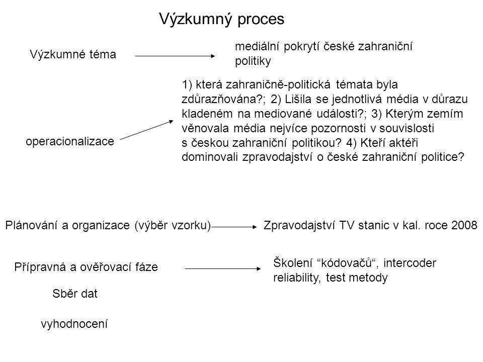 Výzkumný proces Výzkumné téma operacionalizace Plánování a organizace (výběr vzorku) Přípravná a ověřovací fáze Sběr dat vyhodnocení mediální pokrytí