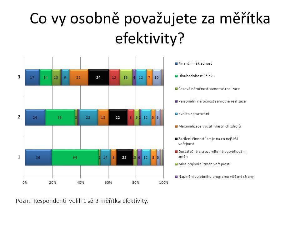 Co vy osobně považujete za měřítka efektivity? Pozn.: Respondenti volili 1 až 3 měřítka efektivity.
