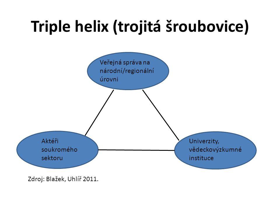 Triple helix (trojitá šroubovice) Aktéři soukromého sektoru Veřejná správa na národní/regionální úrovni Univerzity, vědeckovýzkumné instituce Zdroj: Blažek, Uhlíř 2011.