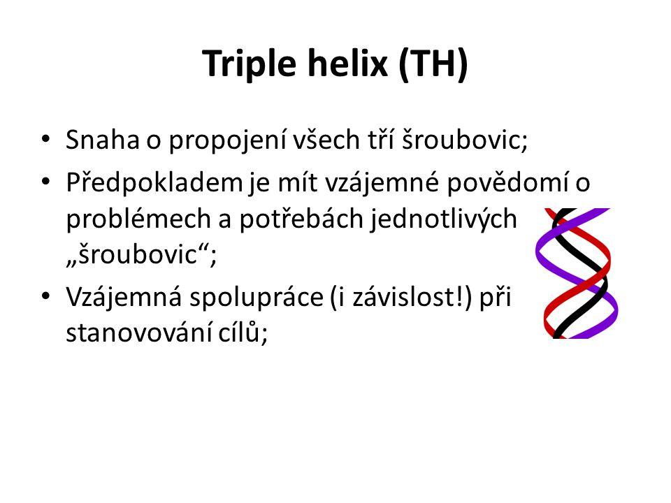 """Triple helix (TH) • Snaha o propojení všech tří šroubovic; • Předpokladem je mít vzájemné povědomí o problémech a potřebách jednotlivých """"šroubovic ; • Vzájemná spolupráce (i závislost!) při stanovování cílů;"""