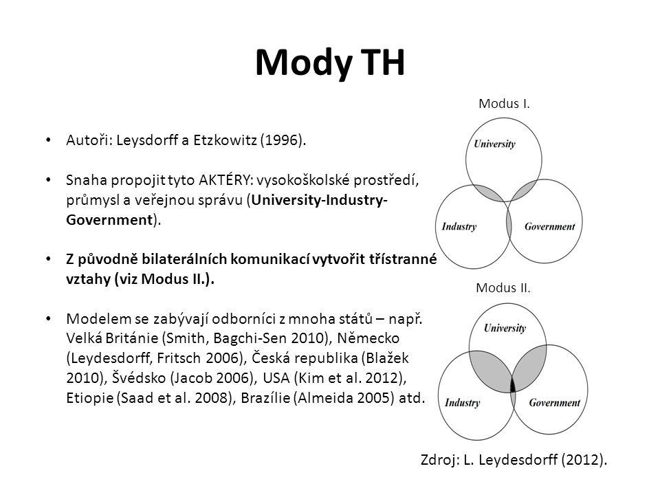 Mody TH Zdroj: L. Leydesdorff (2012). • Autoři: Leysdorff a Etzkowitz (1996). • Snaha propojit tyto AKTÉRY: vysokoškolské prostředí, průmysl a veřejno