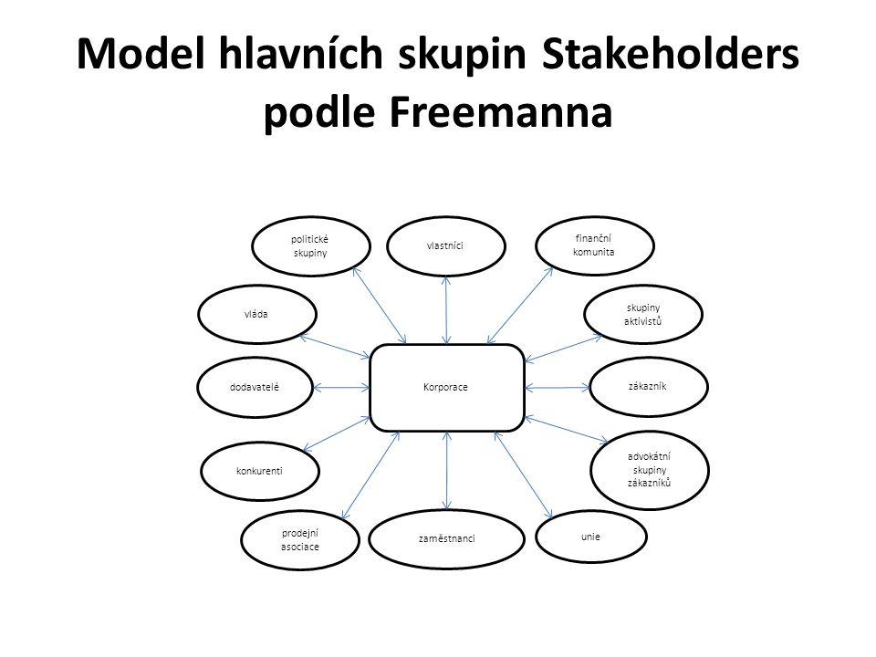 Model hlavních skupin Stakeholders podle Freemanna Korporace vlastníci dodavatelé zákazník zaměstnanci vláda politické skupiny finanční komunita skupiny aktivistů konkurenti prodejní asociace unie advokátní skupiny zákazníků