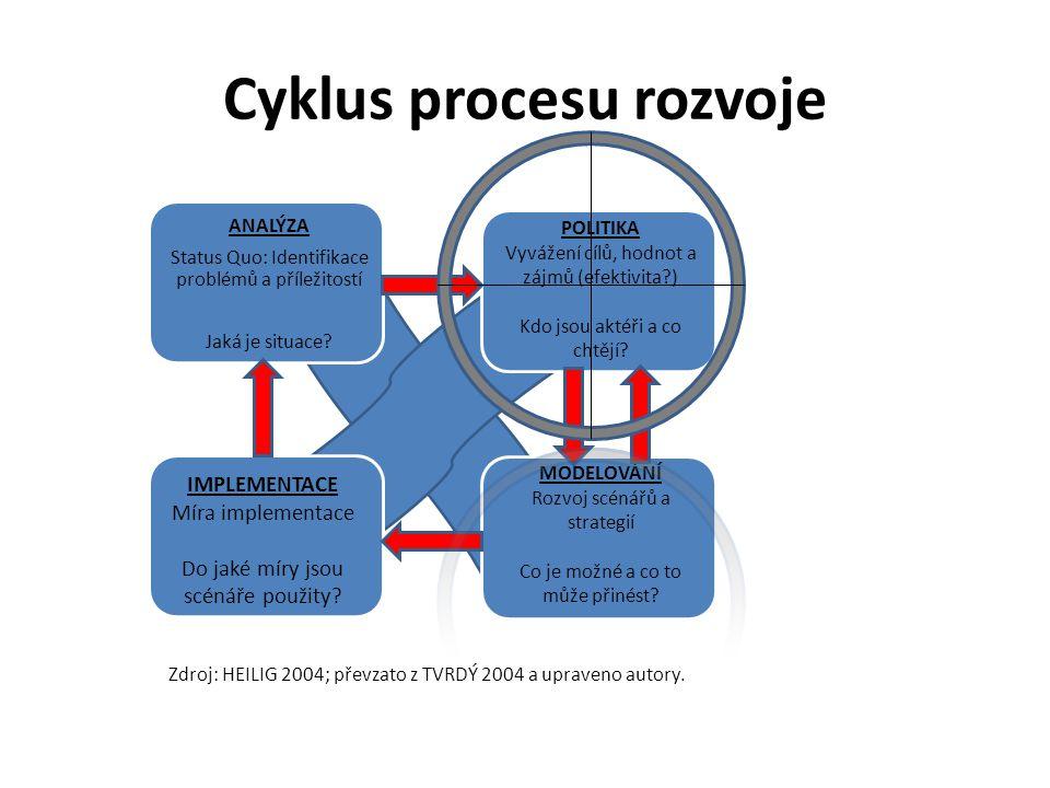 Cyklus procesu rozvoje ANALÝZA Status Quo: Identifikace problémů a příležitostí Jaká je situace.