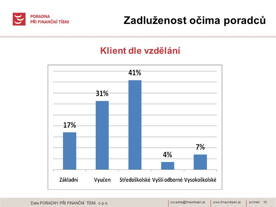 www.finacnitisen.czporadna@finacnitisen.czsnímek: 10 Zadluženost očima poradců Klient dle vzdělání Data PORADNY PŘI FINANČNÍ TÍSNI, o.p.s.