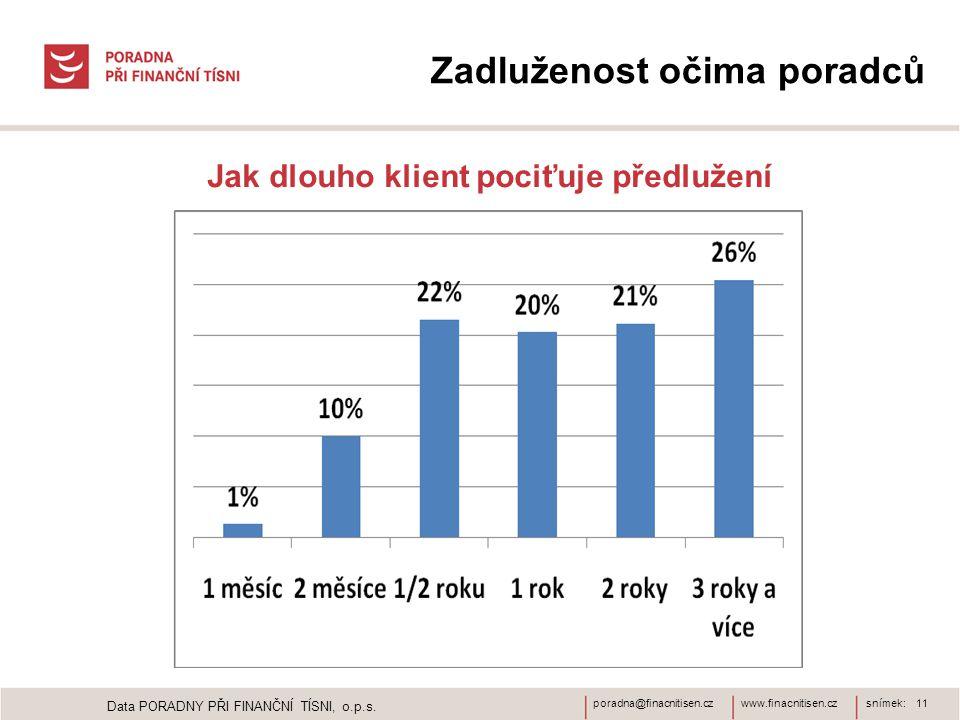 www.finacnitisen.czporadna@finacnitisen.czsnímek: 11 Zadluženost očima poradců Jak dlouho klient pociťuje předlužení Data PORADNY PŘI FINANČNÍ TÍSNI,