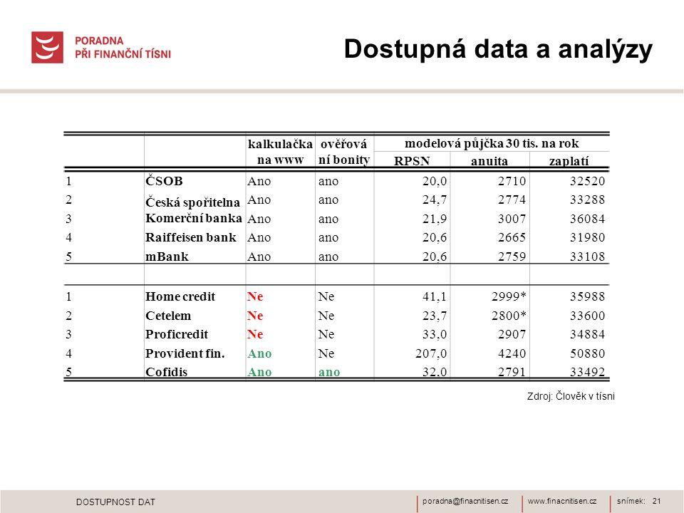 www.finacnitisen.czporadna@finacnitisen.czsnímek: 21 DOSTUPNOST DAT kalkulačka na www ověřová ní bonity modelová půjčka 30 tis. na rok RPSNanuitazapla