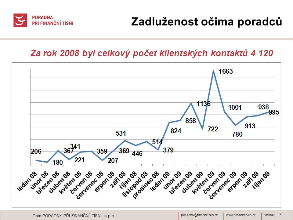 www.finacnitisen.czporadna@finacnitisen.czsnímek: 5 Data PORADNY PŘI FINANČNÍ TÍSNI, o.p.s. Zadluženost očima poradců Za rok 2008 byl celkový počet kl