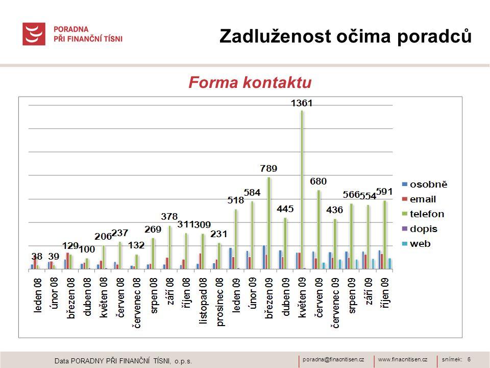 www.finacnitisen.czporadna@finacnitisen.czsnímek: 6 Zadluženost očima poradců Forma kontaktu Data PORADNY PŘI FINANČNÍ TÍSNI, o.p.s.