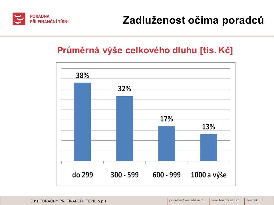www.finacnitisen.czporadna@finacnitisen.czsnímek: 7 Zadluženost očima poradců Průměrná výše celkového dluhu [tis. Kč] Data PORADNY PŘI FINANČNÍ TÍSNI,