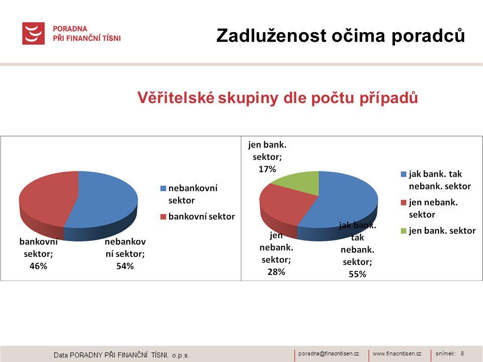 www.finacnitisen.czporadna@finacnitisen.czsnímek: 8 Zadluženost očima poradců Věřitelské skupiny dle počtu případů Data PORADNY PŘI FINANČNÍ TÍSNI, o.