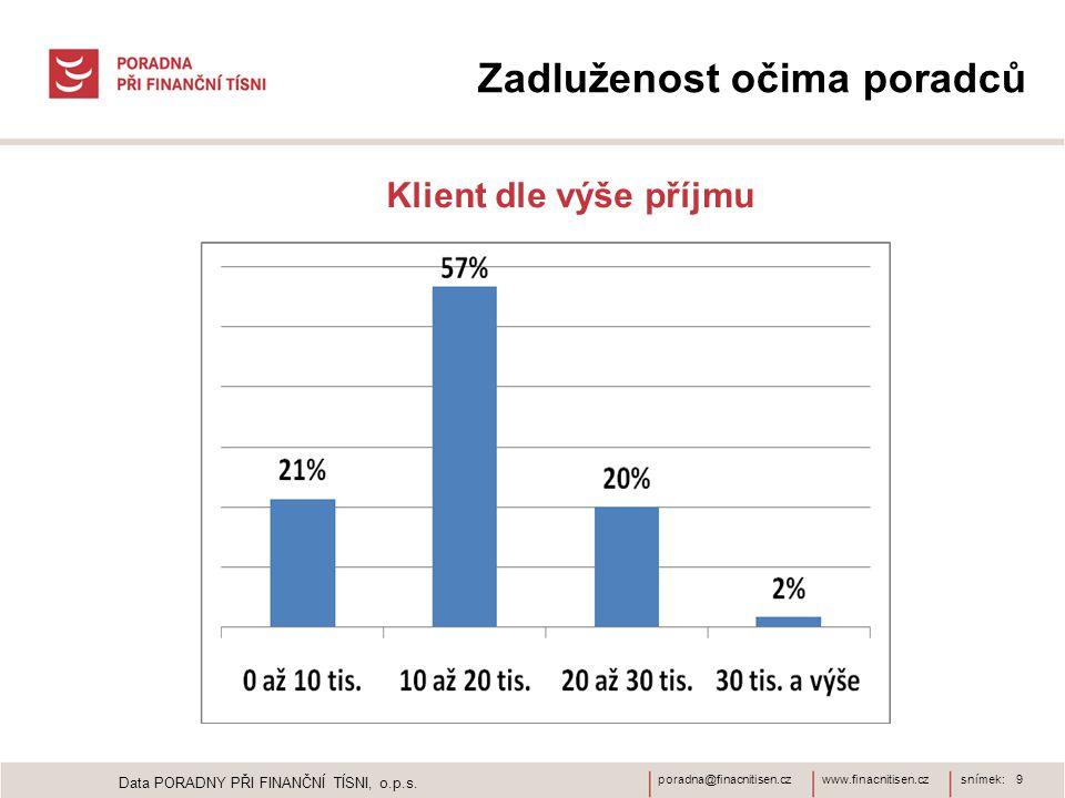 www.finacnitisen.czporadna@finacnitisen.czsnímek: 9 Zadluženost očima poradců Klient dle výše příjmu Data PORADNY PŘI FINANČNÍ TÍSNI, o.p.s.