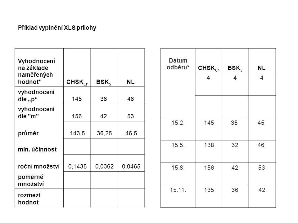 """Příklad vyplnění XLS přílohy Vyhodnocení na základě naměřených hodnot*CHSK Cr BSK 5 NL vyhodnocení dle """"p 1453646 vyhodnocení dle m 1564253 průměr 143,5 36,25 46,5 min."""
