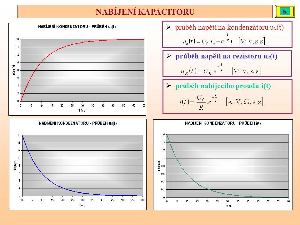  průběh napětí na kondenzátoru u C (t)  průběh napětí na rezistoru u R (t)  průběh nabíjecího proudu i(t) NABÍJENÍ KAPACITORU KKK