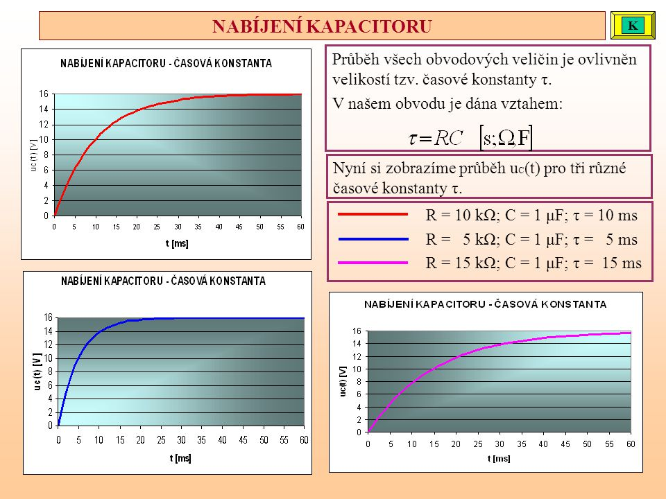 Průběh všech obvodových veličin je ovlivněn velikostí tzv. časové konstanty τ. V našem obvodu je dána vztahem: R = 10 kΩ; C = 1 μF; τ = 10 ms R = 5 kΩ