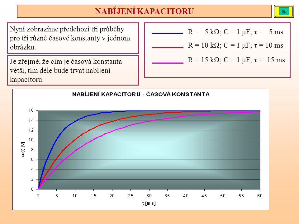 Nyní zobrazíme předchozí tři průběhy pro tři různé časové konstanty v jednom obrázku. R = 5 kΩ; C = 1 μF; τ = 5 ms R = 10 kΩ; C = 1 μF; τ = 10 ms R =