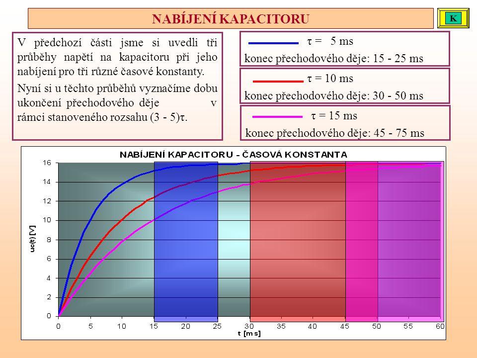 τ = 10 ms konec přechodového děje: 30 - 50 ms τ = 15 ms konec přechodového děje: 45 - 75 ms τ = 5 ms konec přechodového děje: 15 - 25 ms V předchozí č