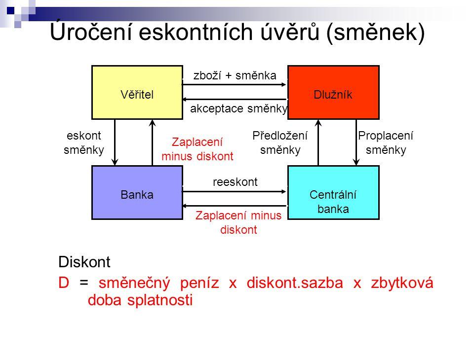 Úročení eskontních úvěrů (směnek) Diskont D = směnečný peníz x diskont.sazba x zbytková doba splatnosti Věřitel Centrální banka Banka Dlužník zboží +