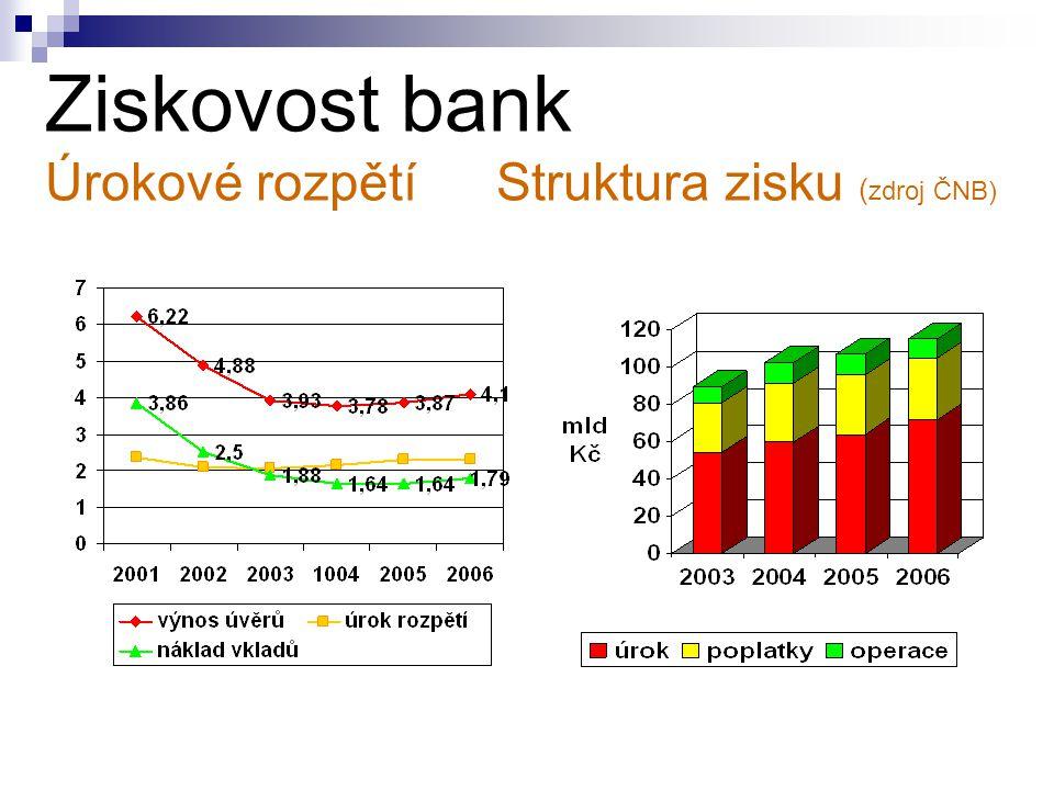 Ziskovost bank Úrokové rozpětí Struktura zisku ( zdroj ČNB)