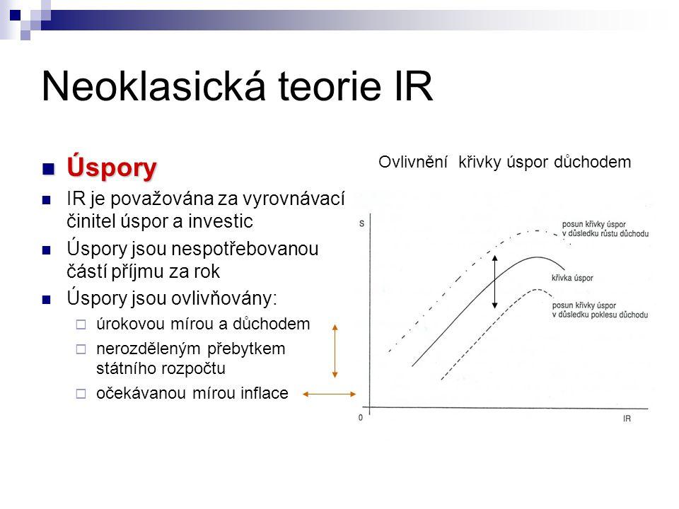 Neoklasická teorie IR  Investice úvěru na její  Výnosnost investice musí být vyšší, než cena poskytnutého úvěru na její pořízení  Objem investic klesá s rostoucí IR Inv.