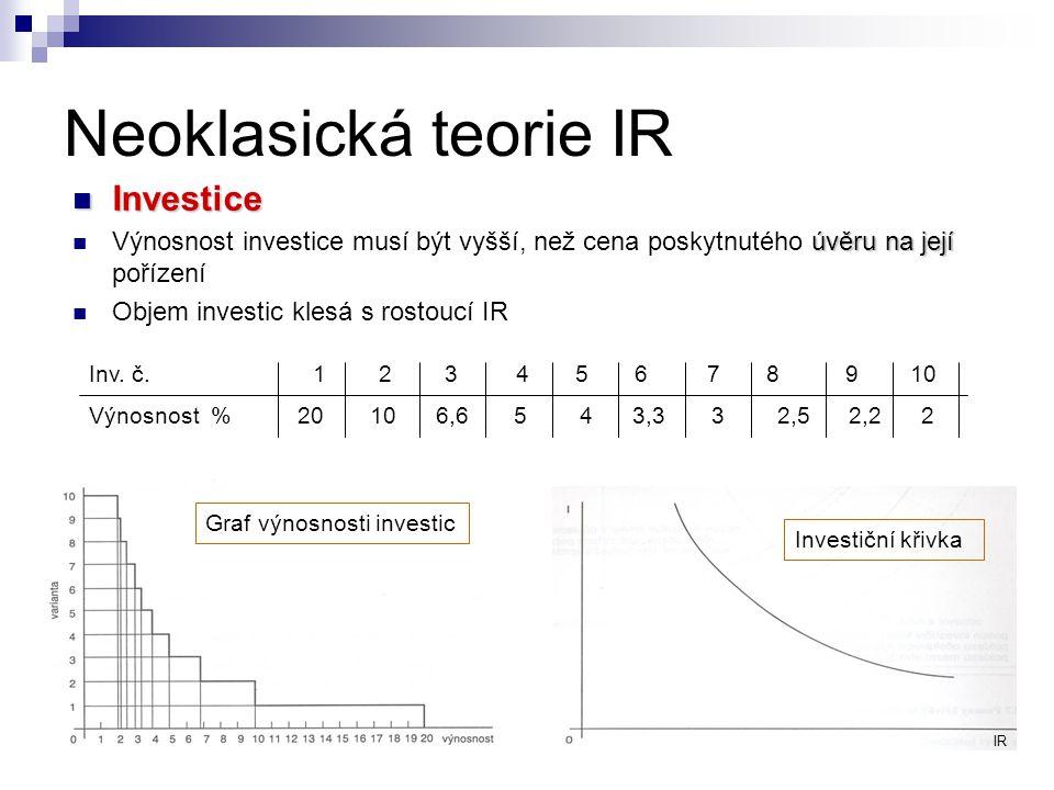 Neoklasická teorie IR Rovnováha na trhu úspor a investic IR 0 ⇒ odpovídá rovnováze mezi úsporami a investicemi Posun křivky investic při změnách inflace, či mezní efektivnosti investic