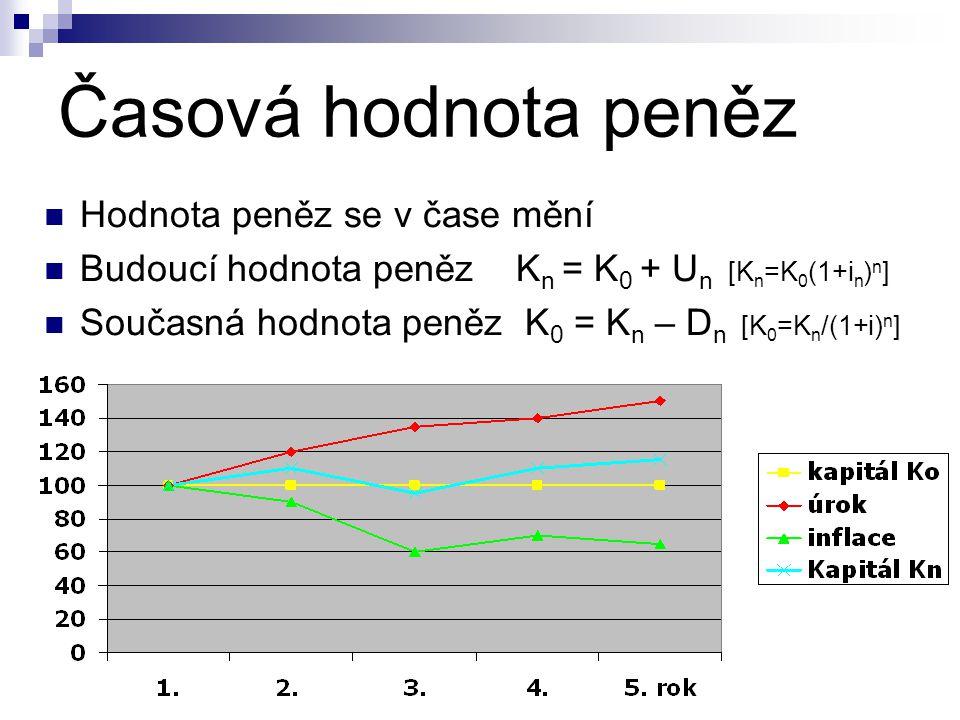 Časová hodnota peněz  Hodnota peněz se v čase mění  Budoucí hodnota peněz K n = K 0 + U n [K n =K 0 (1+i n ) n ]  Současná hodnota peněz K 0 = K n