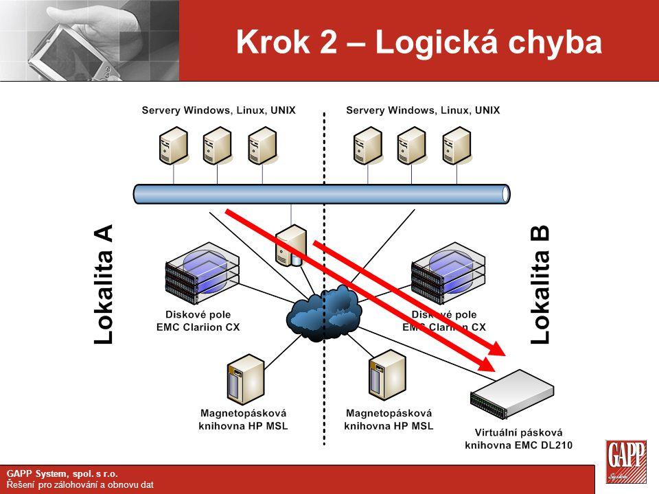 GAPP System, spol. s r.o. Řešení pro zálohování a obnovu dat Krok 2 – Logická chyba