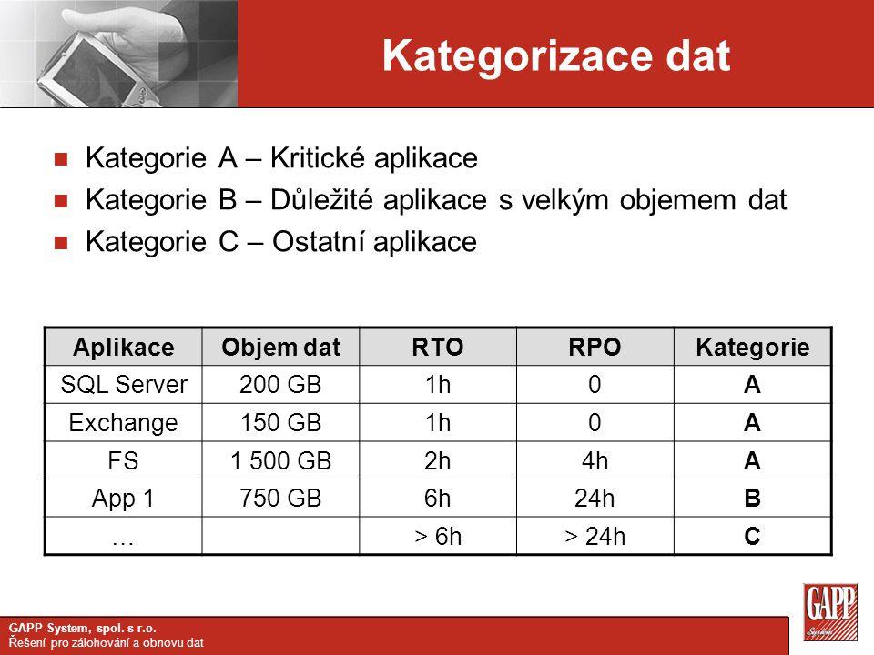 GAPP System, spol. s r.o. Řešení pro zálohování a obnovu dat Krok 1 – Fyzická chyba