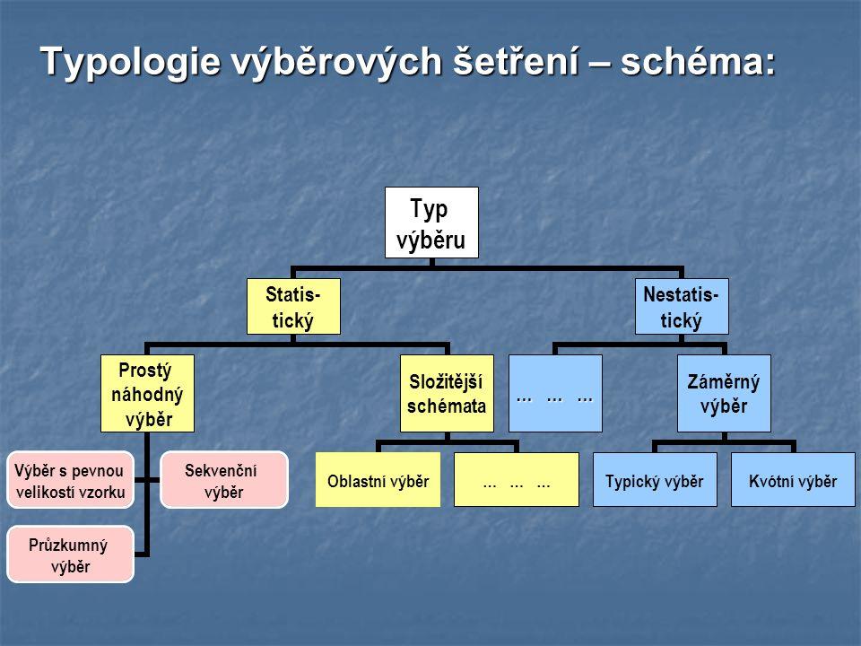 Typologie výběrových šetření – schéma: Typ výběru Statis- tický Prostý náhodný výběr Výběr s pevnou velikostí vzorku Sekvenční výběr Průzkumný výběr Složitější schémata Oblastní výběr… … … Nestatis- tický … … … Záměrný výběr Typický výběrKvótní výběr