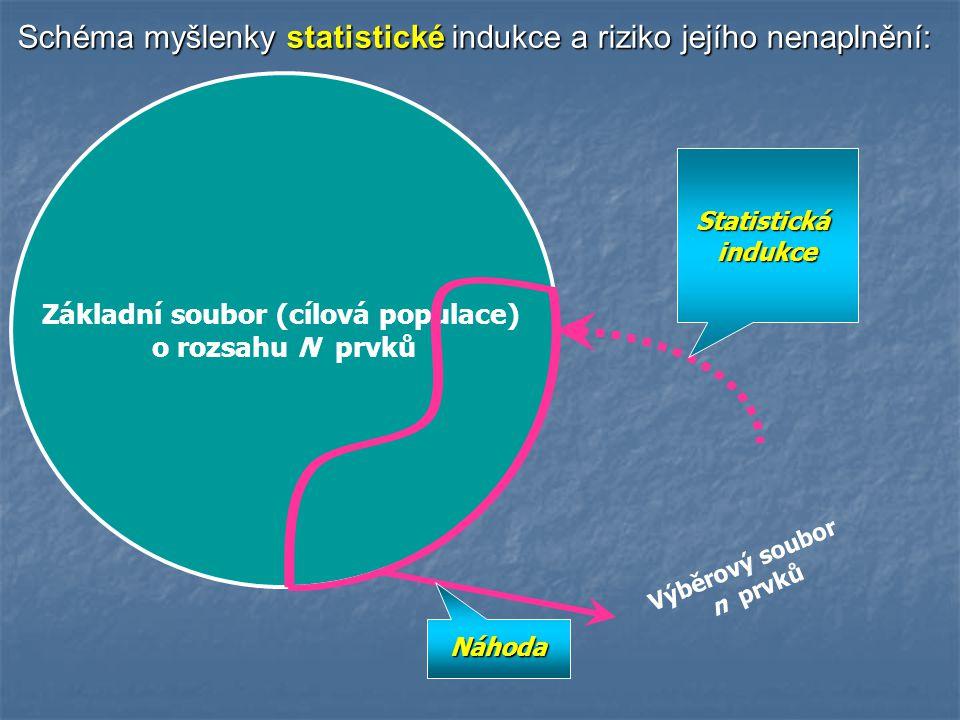 Schéma myšlenky statistické indukce a riziko jejího nenaplnění: Základní soubor (cílová populace) o rozsahu N prvků Výběrový soubor n prvků Statistickáindukce Náhoda