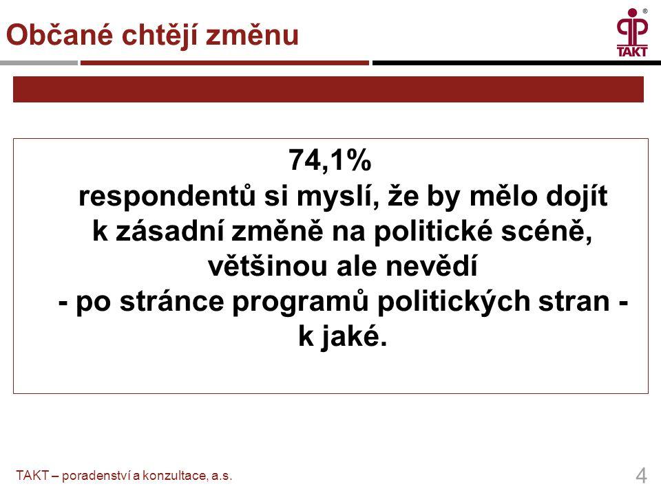 74,1% respondentů si myslí, že by mělo dojít k zásadní změně na politické scéně, většinou ale nevědí - po stránce programů politických stran - k jaké.