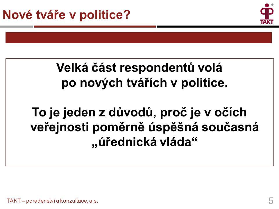 """Velká část respondentů volá po nových tvářích v politice. To je jeden z důvodů, proč je v očích veřejnosti poměrně úspěšná současná """"úřednická vláda"""""""